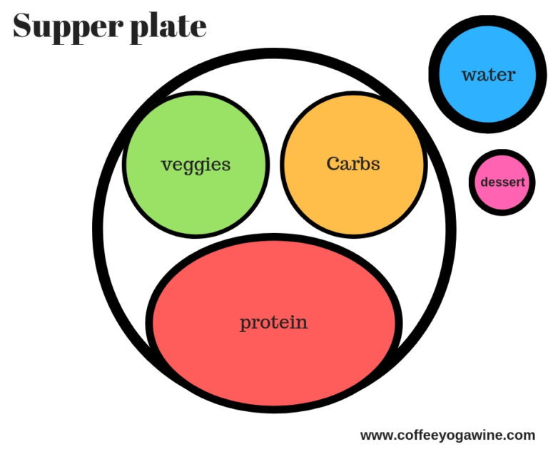 Example of a healthy supper plate.